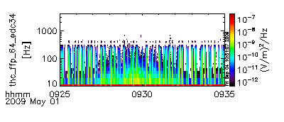 Themis C FFT data from 2009-05-01 at 09:26.